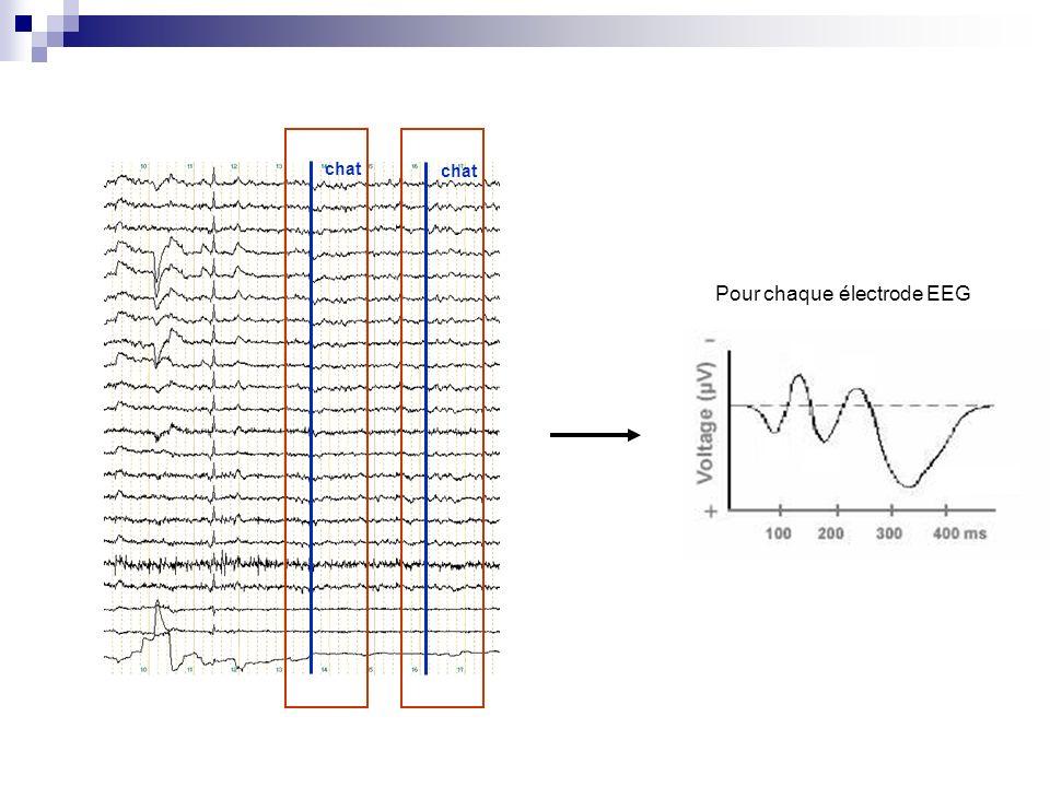 Pour chaque électrode EEG