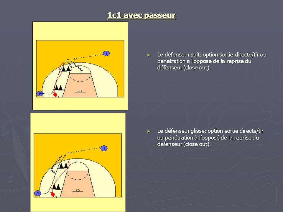 1c1 avec passeur Le défenseur suit: option sortie directe/tir ou pénétration à lopposé de la reprise du défenseur (close out). Le défenseur glisse: op