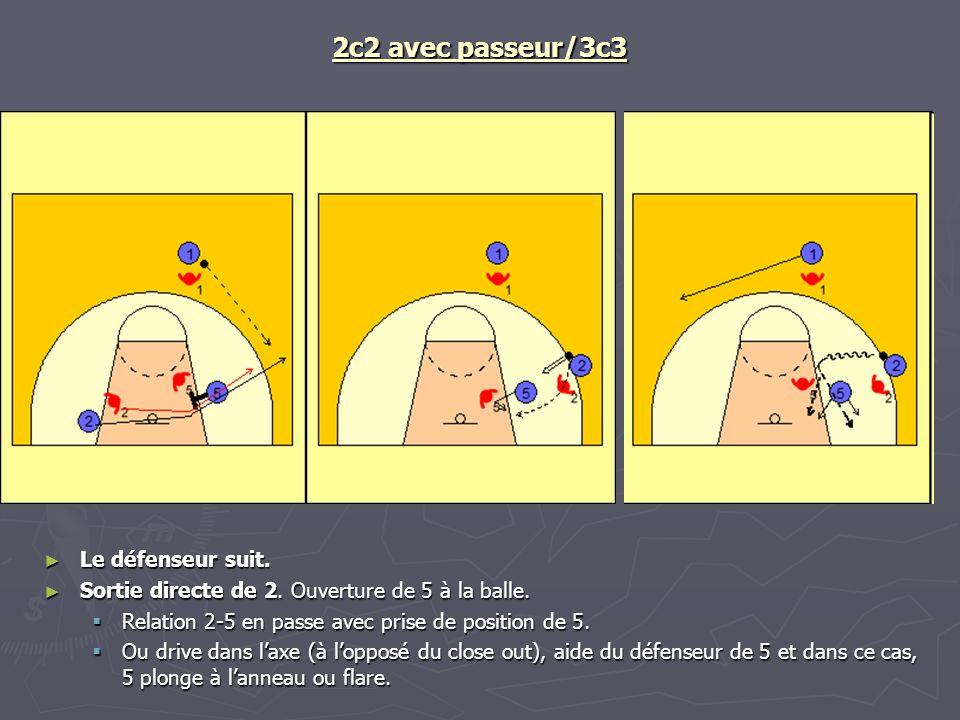 2c2 avec passeur/3c3 Le défenseur suit. Sortie directe de 2. Ouverture de 5 à la balle. Relation 2-5 en passe avec prise de position de 5. Ou drive da