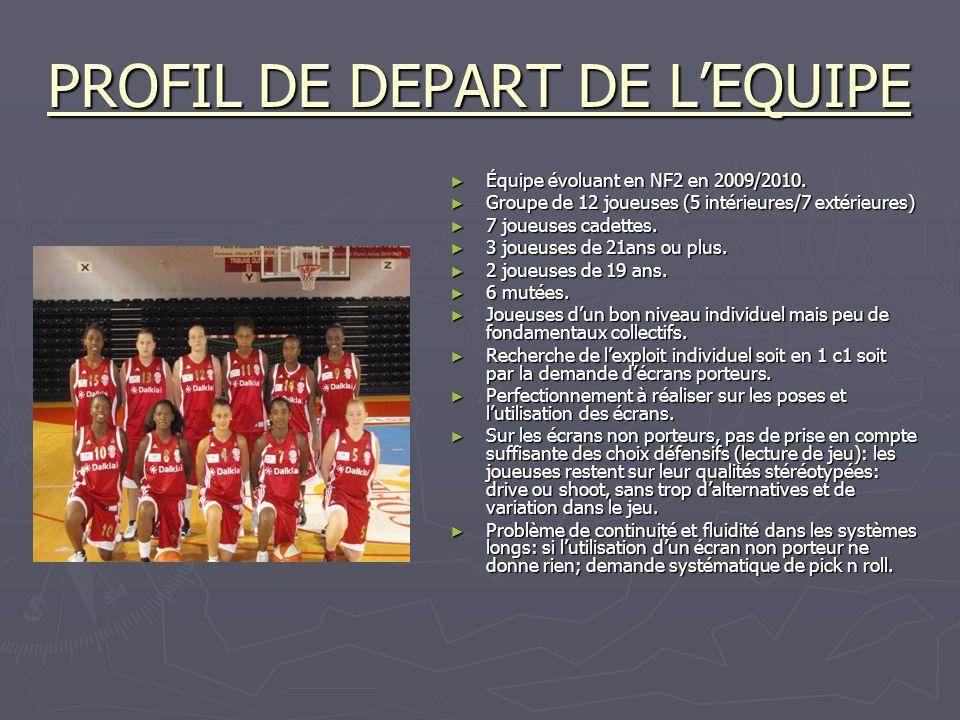 PROFIL DE DEPART DE LEQUIPE Équipe évoluant en NF2 en 2009/2010. Groupe de 12 joueuses (5 intérieures/7 extérieures) 7 joueuses cadettes. 3 joueuses d