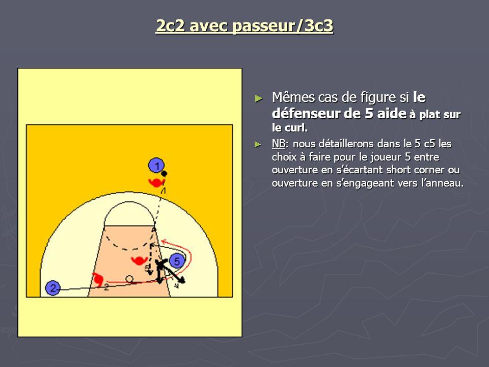 2c2 avec passeur/3c3 Mêmes cas de figure si le défenseur de 5 aide à plat sur le curl. NB: nous détaillerons dans le 5 c5 les choix à faire pour le jo