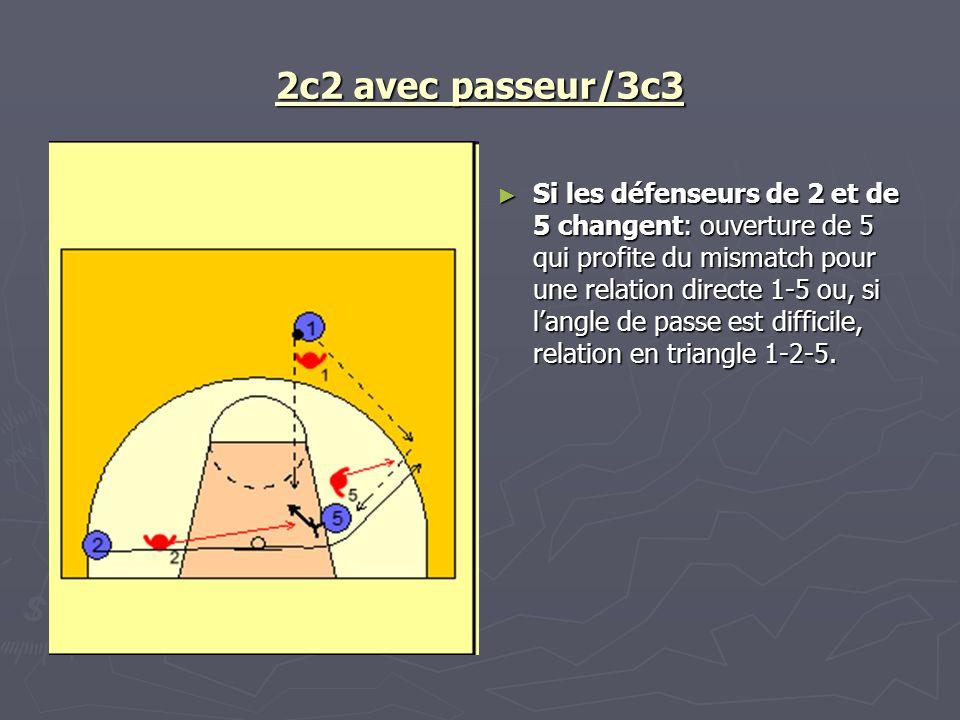 2c2 avec passeur/3c3 Si les défenseurs de 2 et de 5 changent: ouverture de 5 qui profite du mismatch pour une relation directe 1-5 ou, si langle de pa