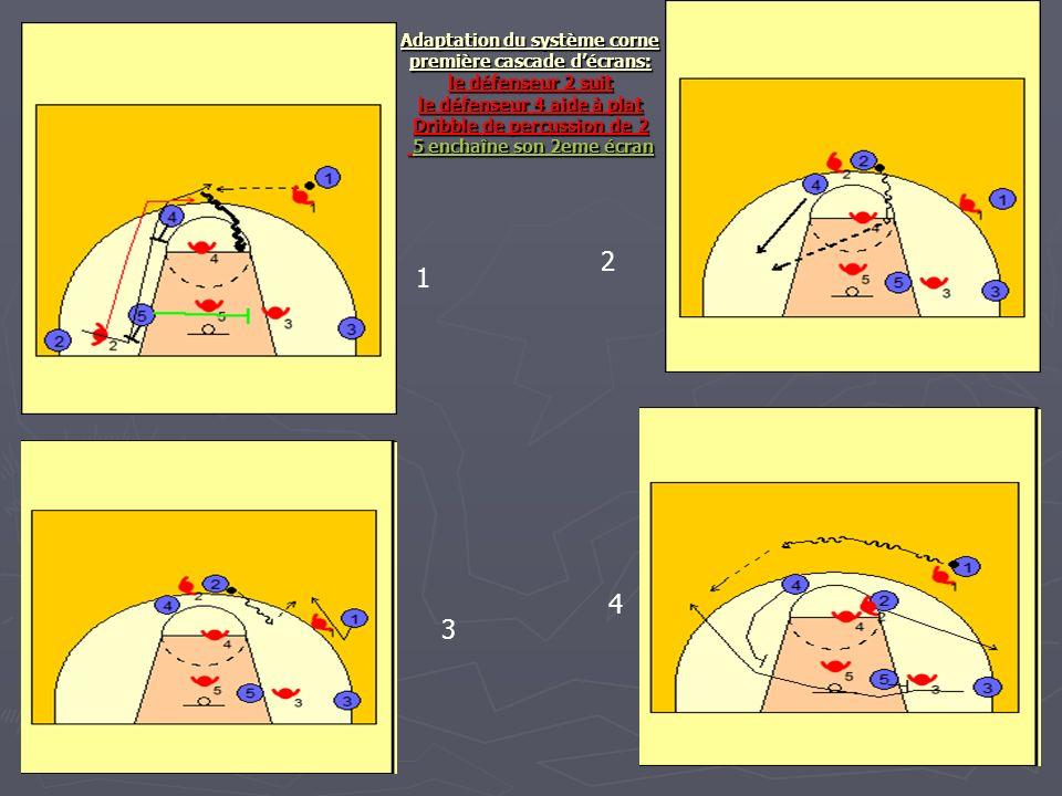 Adaptation du système corne première cascade décrans: le défenseur 2 suit le défenseur 4 aide à plat Dribble de percussion de 2 5 enchaîne son 2eme éc