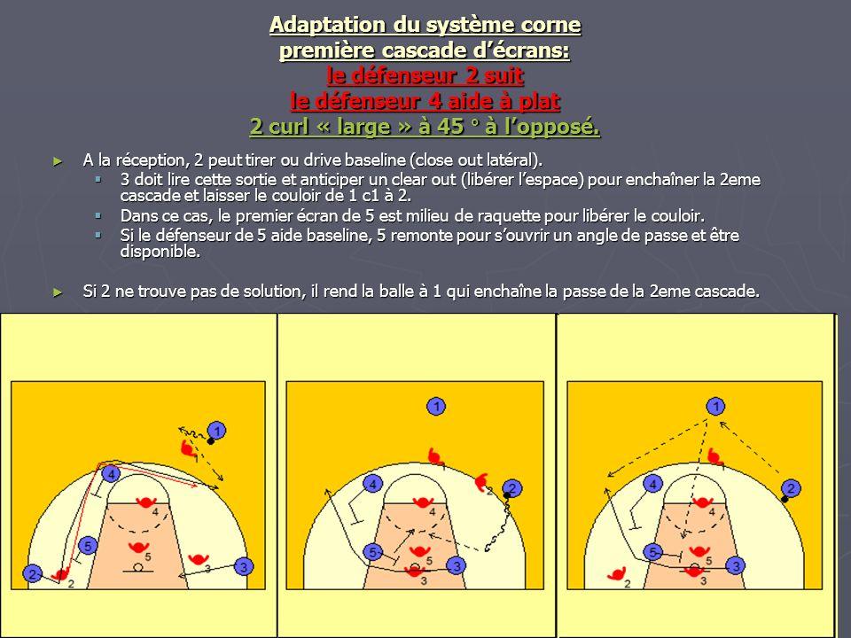 Adaptation du système corne première cascade décrans: le défenseur 2 suit le défenseur 4 aide à plat 2 curl « large » à 45 ° à lopposé. A la réception