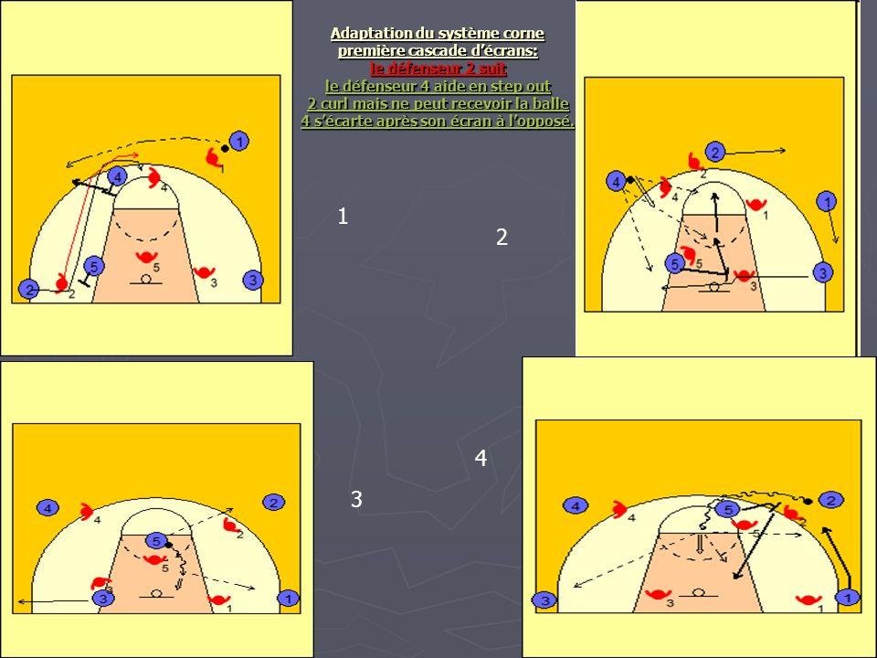 Adaptation du système corne première cascade décrans: le défenseur 2 suit le défenseur 4 aide en step out 2 curl mais ne peut recevoir la balle 4 séca