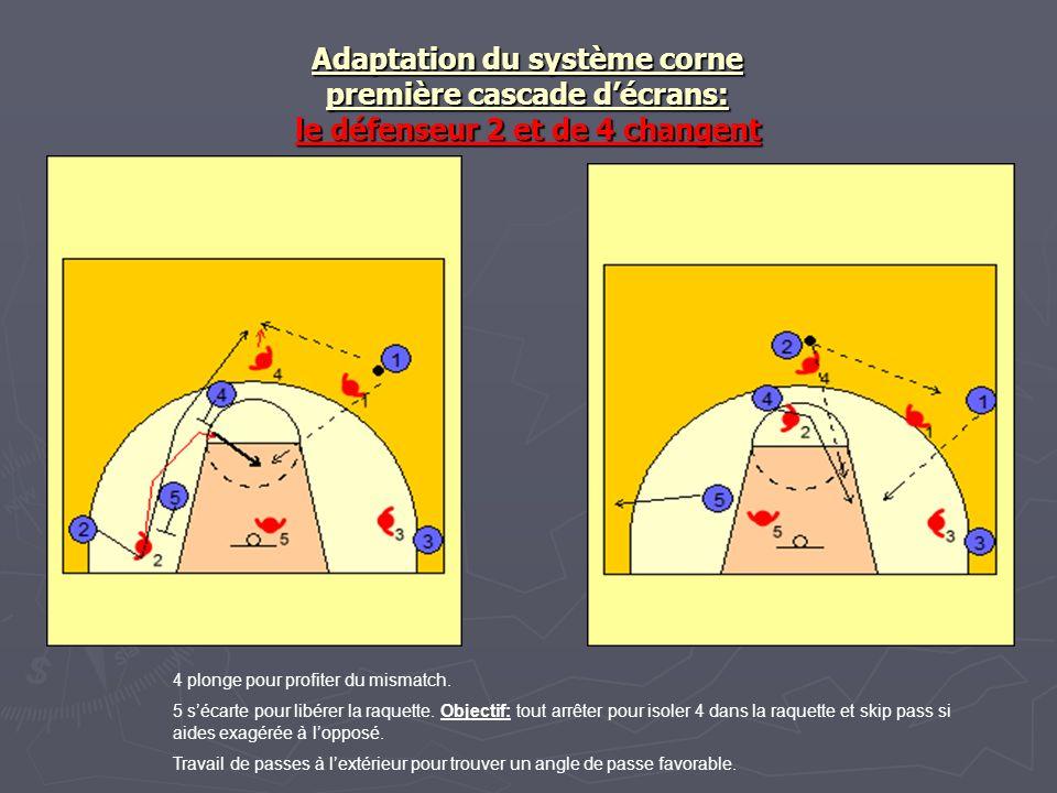 Adaptation du système corne première cascade décrans: le défenseur 2 et de 4 changent 4 plonge pour profiter du mismatch. 5 sécarte pour libérer la ra