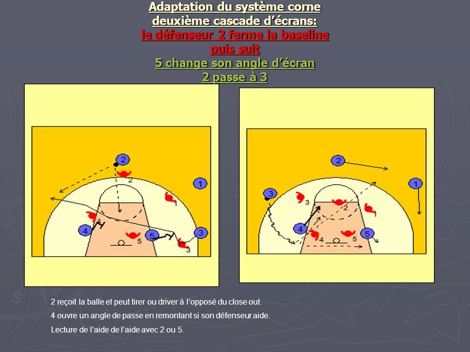 Adaptation du système corne deuxième cascade décrans: le défenseur 2 ferme la baseline puis suit 5 change son angle décran 2 passe à 3 2 reçoit la bal