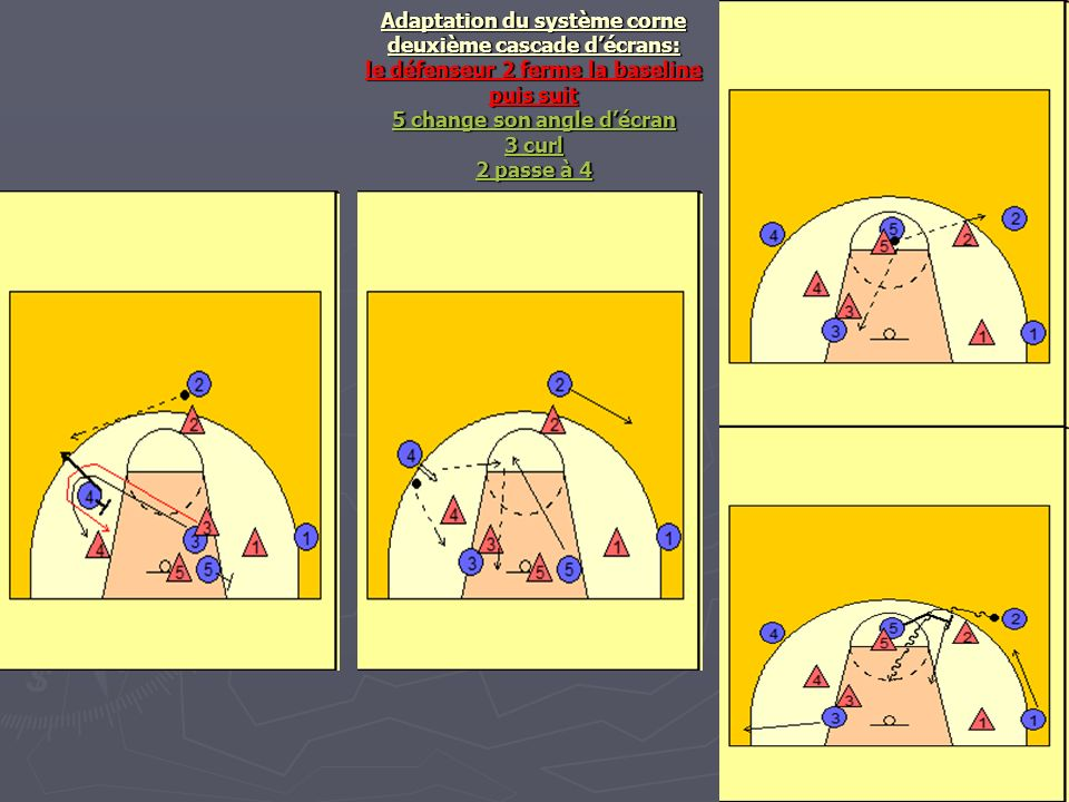 Adaptation du système corne deuxième cascade décrans: le défenseur 2 ferme la baseline puis suit 5 change son angle décran 3 curl 2 passe à 4