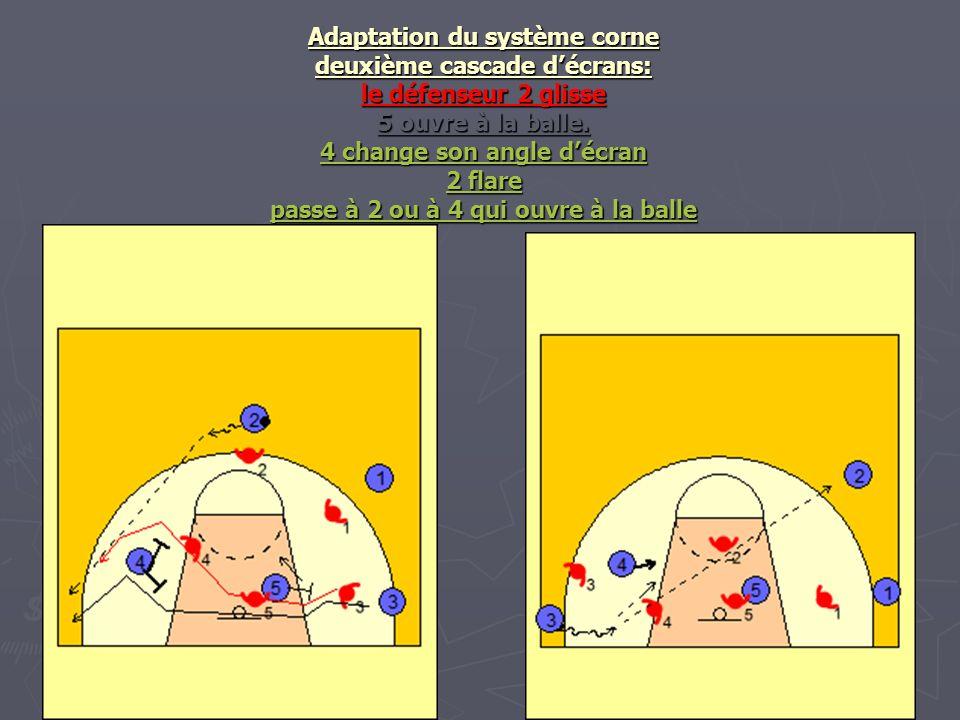 Adaptation du système corne deuxième cascade décrans: le défenseur 2 glisse 5 ouvre à la balle. 4 change son angle décran 2 flare passe à 2 ou à 4 qui