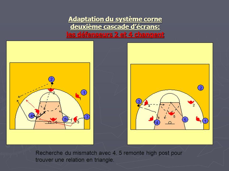 Adaptation du système corne deuxième cascade décrans: les défenseurs 2 et 4 changent Recherche du mismatch avec 4. 5 remonte high post pour trouver un
