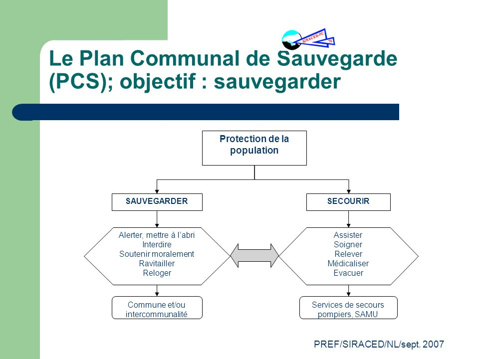 PREF/SIRACED/NL/sept. 2007 Le Plan Communal de Sauvegarde (PCS); objectif : sauvegarder Protection de la population SAUVEGARDERSECOURIR Alerter, mettr