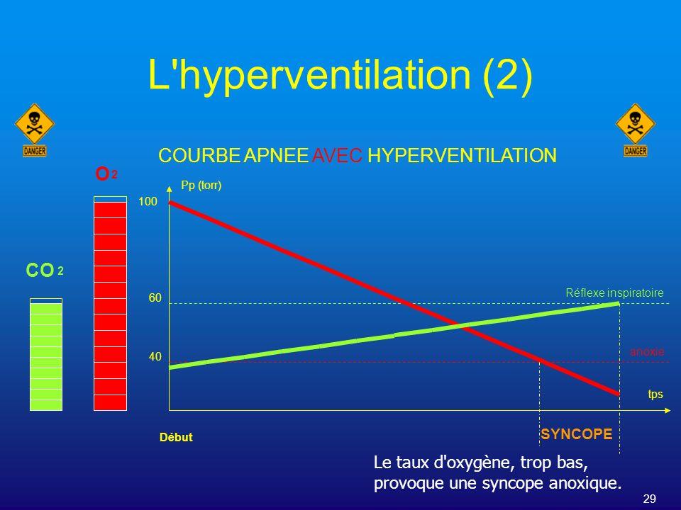 29 L'hyperventilation (2) COURBE APNEE AVEC HYPERVENTILATION Pp (torr) tps O CO 2 2 Début 100 60 40 SYNCOPE Réflexe inspiratoire anoxie Le taux d'oxyg