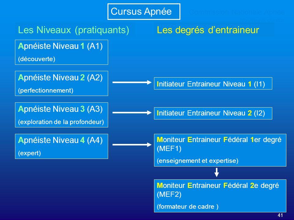 41 Commission Nationale Apnée Nouveaux cursus Cursus Apnée Apnéiste Niveau 1 (A1) (découverte) Apnéiste Niveau 2 (A2) (perfectionnement) Apnéiste Nive