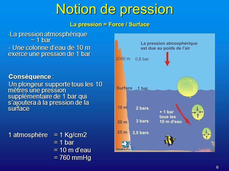 6 Notion de pression La pression = Force / Surface - La pression atmosphérique ~ 1 bar - Une colonne deau de 10 m exerce une pression de 1 bar Conséqu