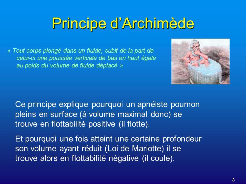 8 Principe dArchimède « Tout corps plongé dans un fluide, subit de la part de celui-ci une poussée verticale de bas en haut égale au poids du volume d