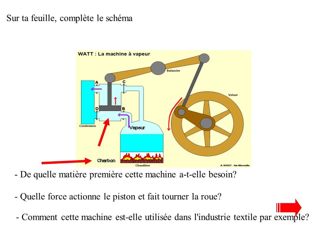 LA RÉVOLUTION INDUSTRIELLE 1- Les bases de la révolution industrielle: les innovations technologiques! Une machine révolutionne la production: La mach