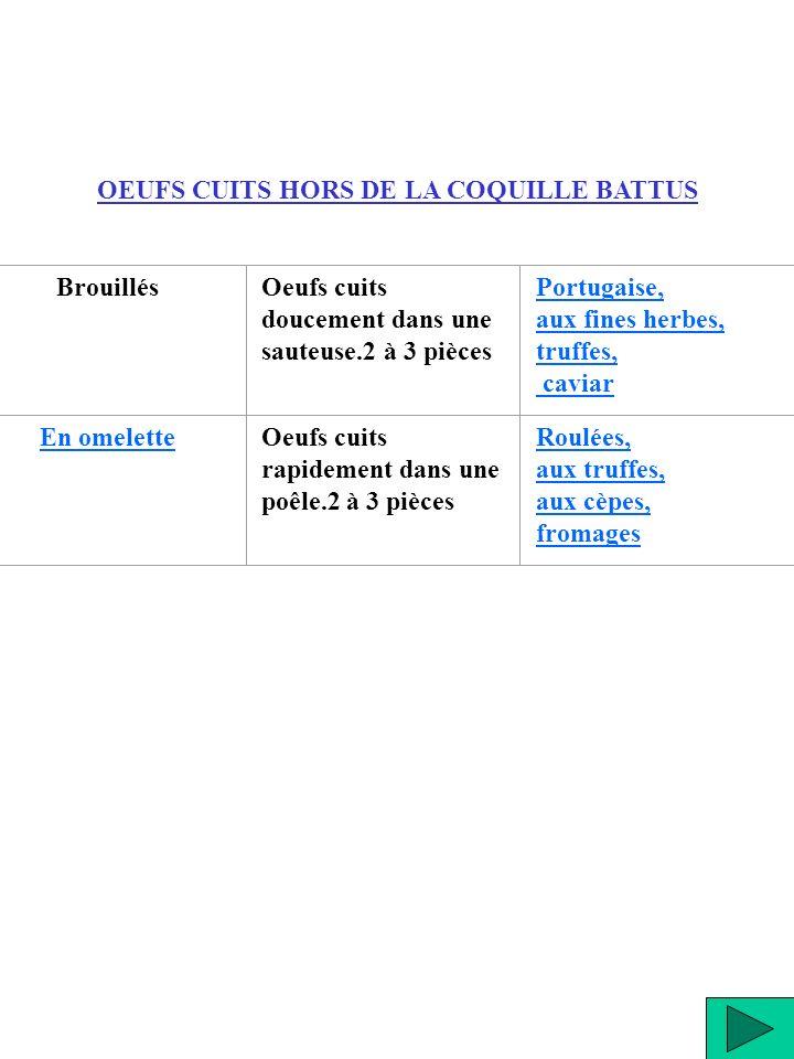 OEUFS CUITS HORS DE LA COQUILLE BATTUS BrouillésOeufs cuits doucement dans une sauteuse.2 à 3 pièces Portugaise, aux fines herbes, truffes, caviar En