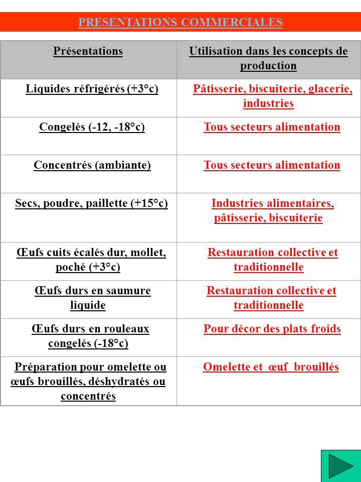 PrésentationsUtilisation dans les concepts de production Liquides réfrigérés (+3°c) Pâtisserie, biscuiterie, glacerie, industries Congelés (-12, -18°c