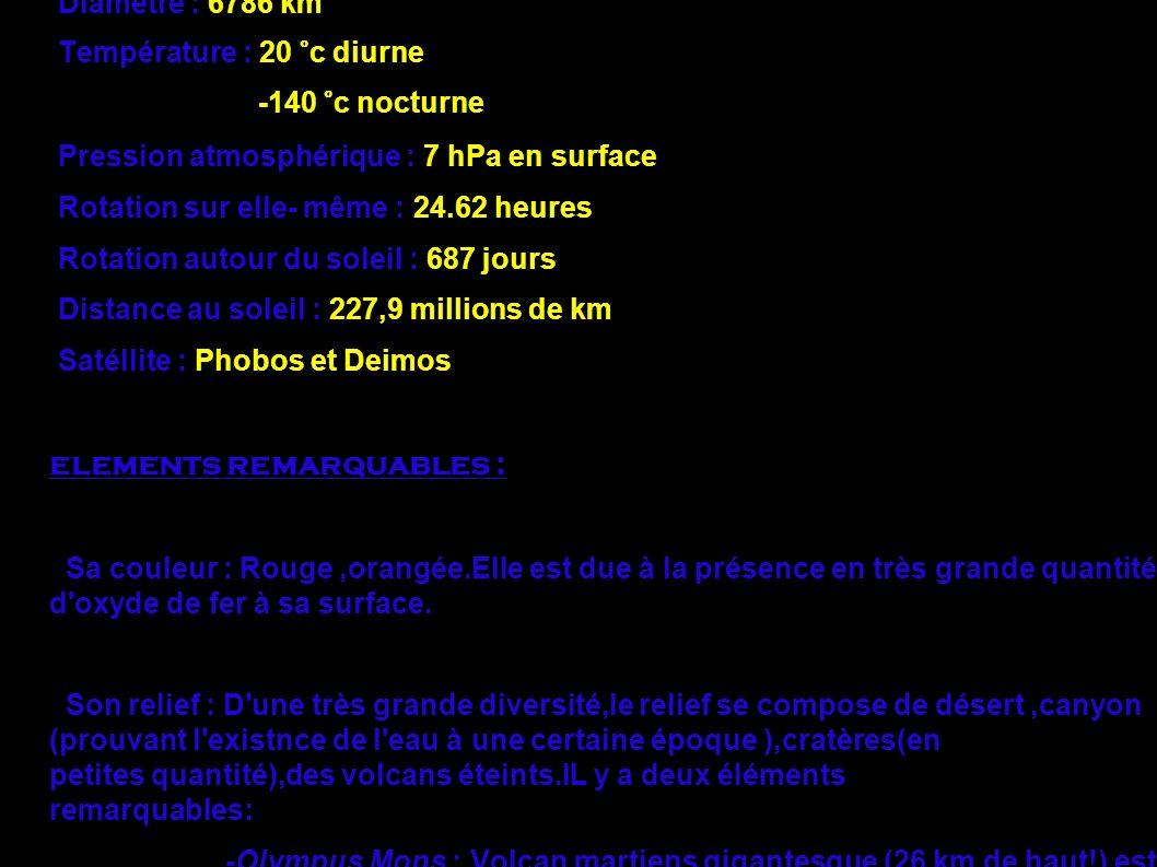 Mars en chiffre : Age : 4,5 milliards d'années Diamètre : 6786 km Température : 20 °c diurne -140 °c nocturne Pression atmosphérique : 7 hPa en surfac