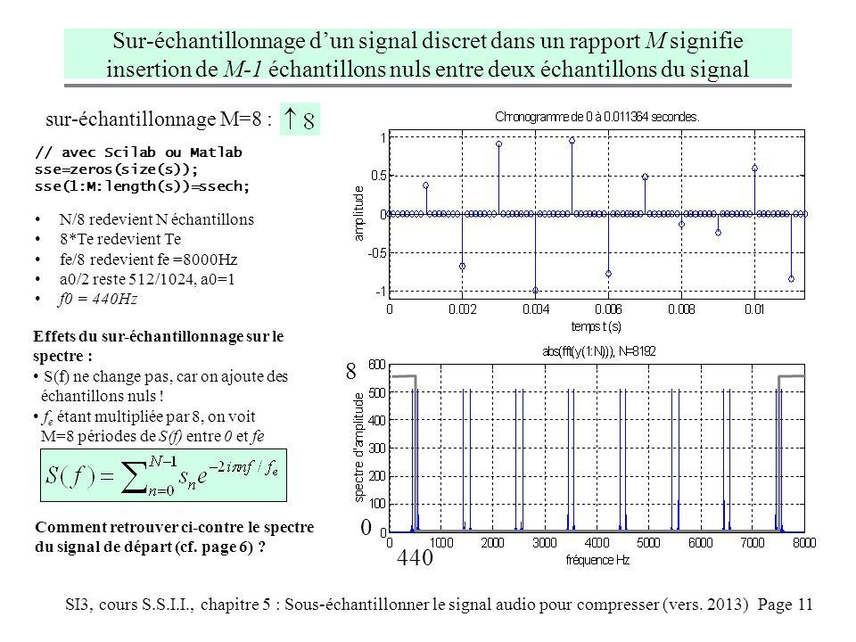 SI3, cours S.S.I.I., chapitre 5 : Sous-échantillonner le signal audio pour compresser (vers. 2013) Page 11 Effets du sur-échantillonnage sur le spectr