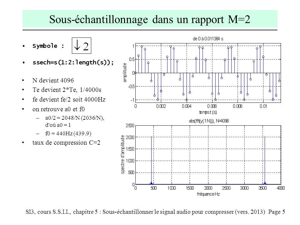 SI3, cours S.S.I.I., chapitre 5 : Sous-échantillonner le signal audio pour compresser (vers. 2013) Page 5 Sous-échantillonnage dans un rapport M=2 Sym