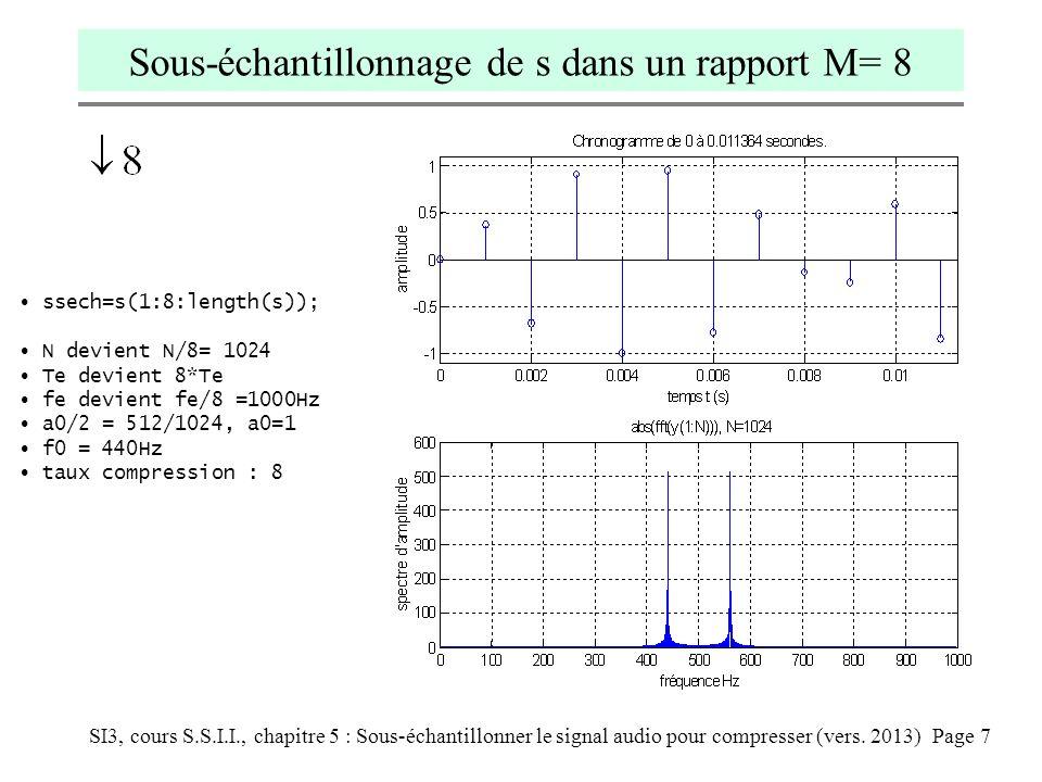 SI3, cours S.S.I.I., chapitre 5 : Sous-échantillonner le signal audio pour compresser (vers. 2013) Page 7 Sous-échantillonnage de s dans un rapport M=
