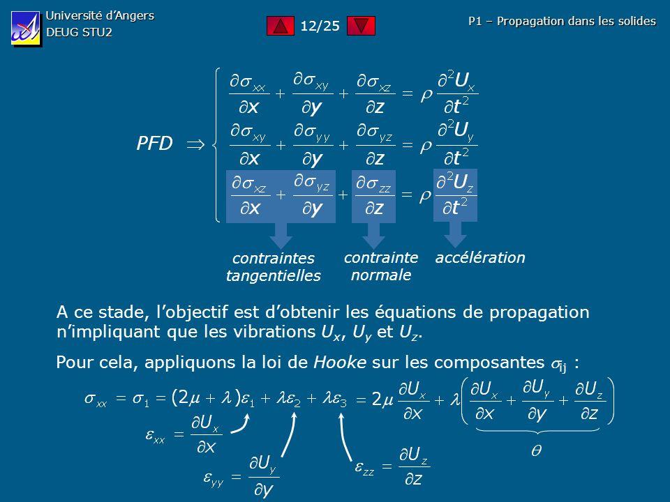 accélération contrainte normale contraintes tangentielles Université dAngers DEUG STU2 P1 – Propagation dans les solides A ce stade, lobjectif est dob