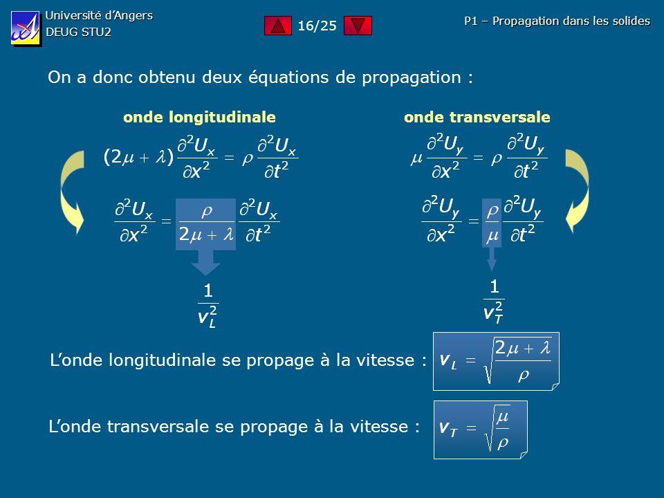 Université dAngers DEUG STU2 P1 – Propagation dans les solides On a donc obtenu deux équations de propagation : onde longitudinale onde transversale L