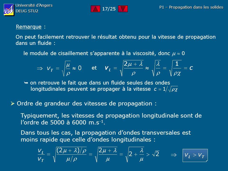 Université dAngers DEUG STU2 P1 – Propagation dans les solides Remarque : On peut facilement retrouver le résultat obtenu pour la vitesse de propagati