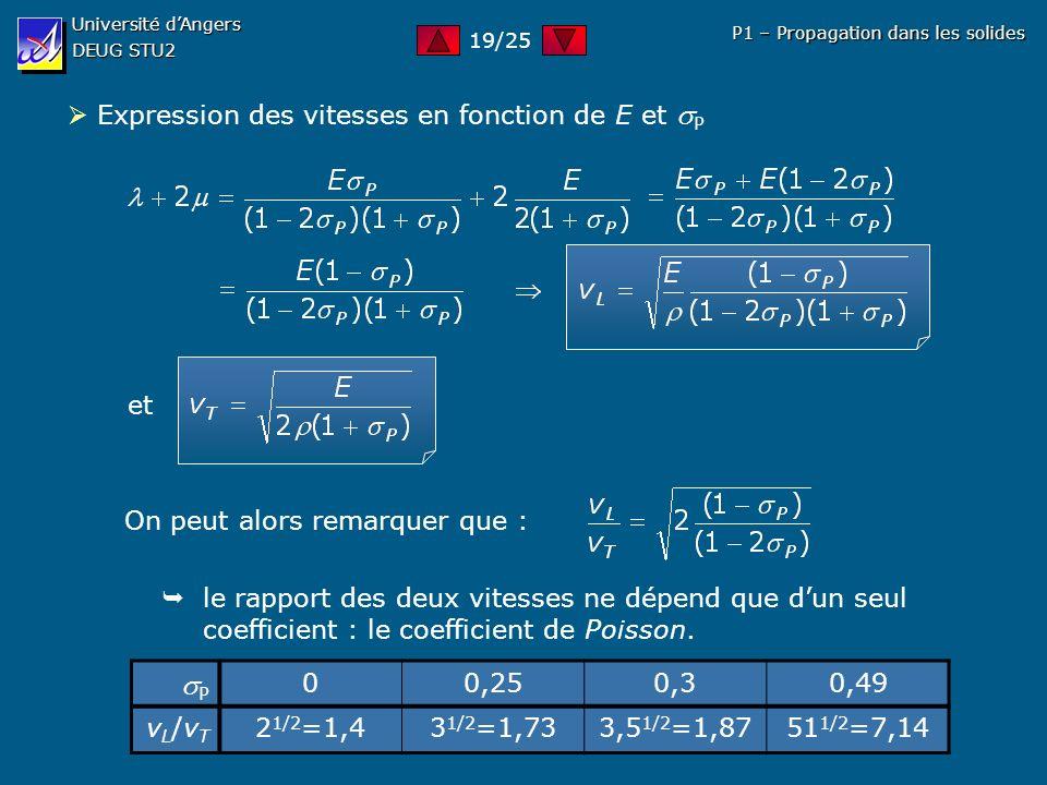 Université dAngers DEUG STU2 P1 – Propagation dans les solides Expression des vitesses en fonction de E et P et On peut alors remarquer que : le rappo
