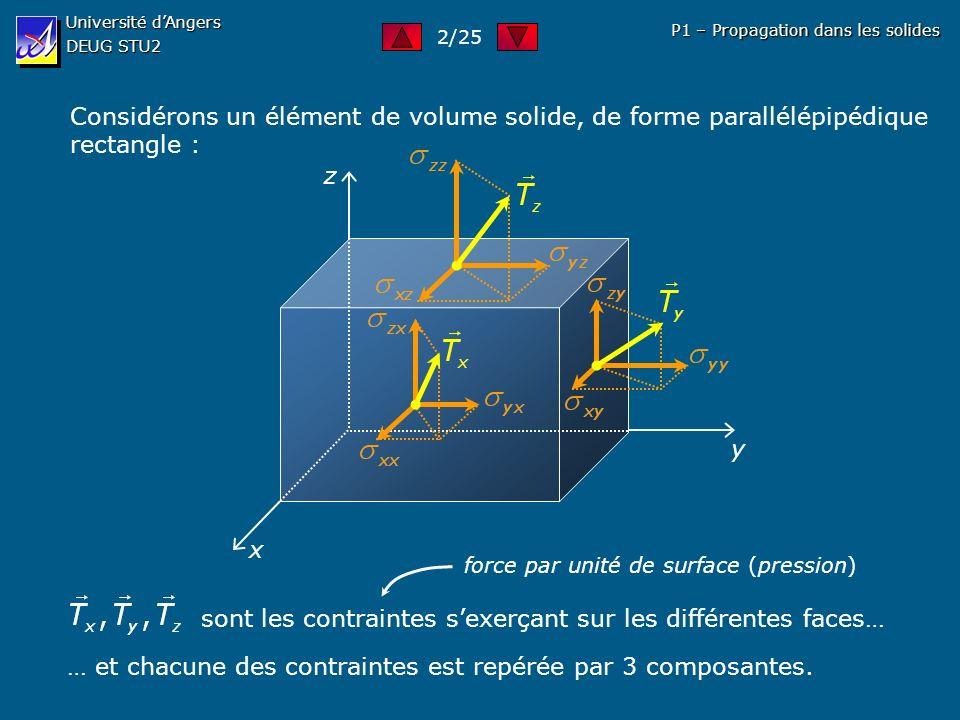 Université dAngers DEUG STU2 P1 – Propagation dans les solides Considérons un élément de volume solide, de forme parallélépipédique rectangle : x y z