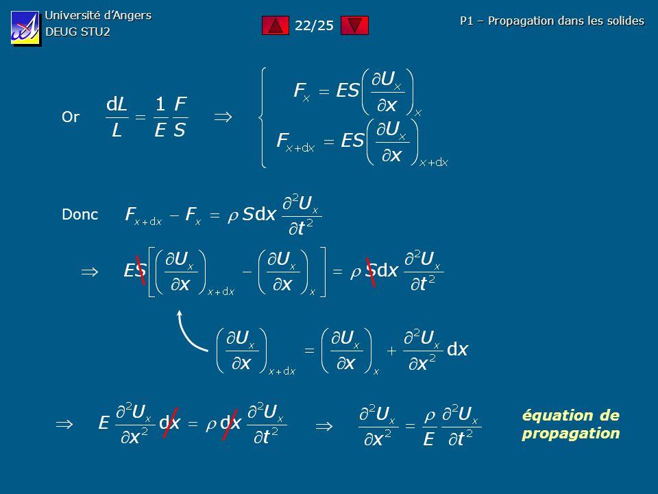 Université dAngers DEUG STU2 P1 – Propagation dans les solides Or Donc équation de propagation 22/25