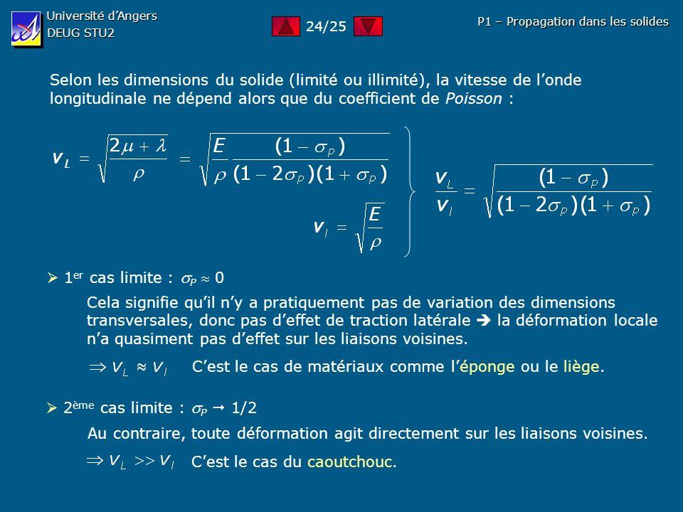 Université dAngers DEUG STU2 P1 – Propagation dans les solides Selon les dimensions du solide (limité ou illimité), la vitesse de londe longitudinale