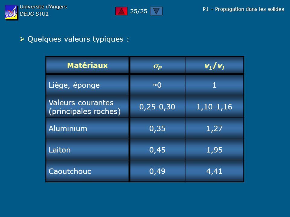 Université dAngers DEUG STU2 P1 – Propagation dans les solides Quelques valeurs typiques : Matériaux P vL/vlvL/vl Liège, éponge 0 1 Valeurs courantes
