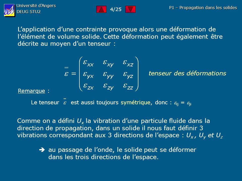 Université dAngers DEUG STU2 P1 – Propagation dans les solides Lapplication dune contrainte provoque alors une déformation de lélément de volume solid