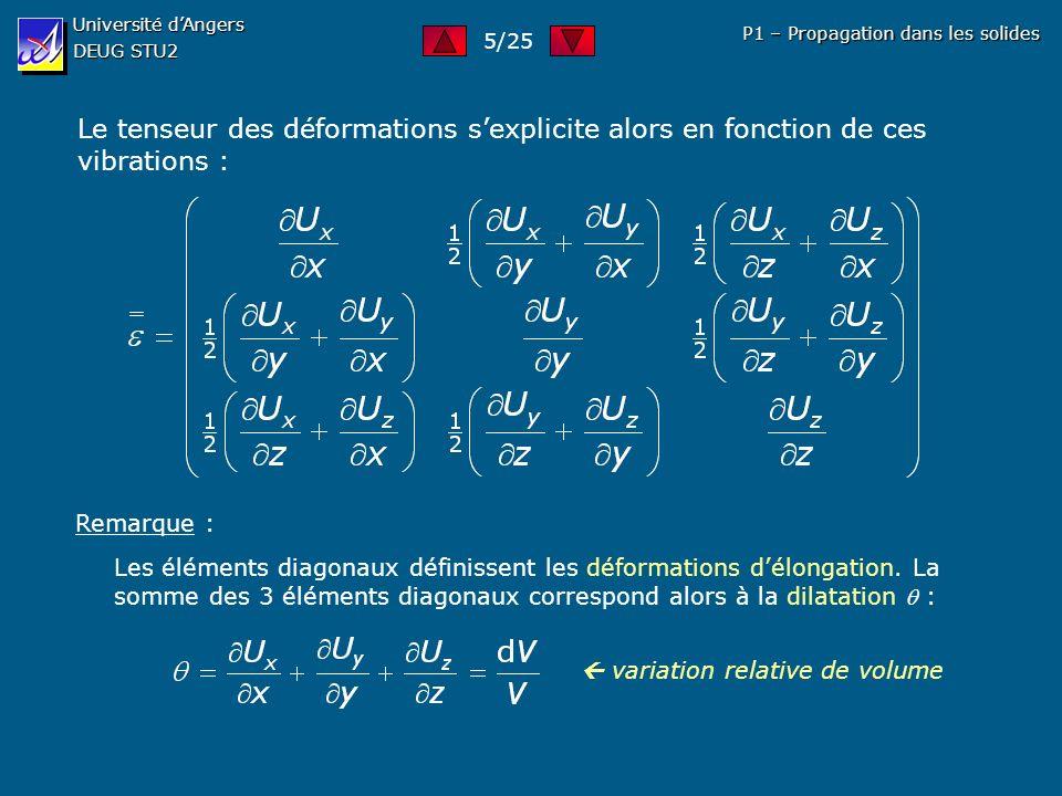 Université dAngers DEUG STU2 P1 – Propagation dans les solides Le tenseur des déformations sexplicite alors en fonction de ces vibrations : Remarque :