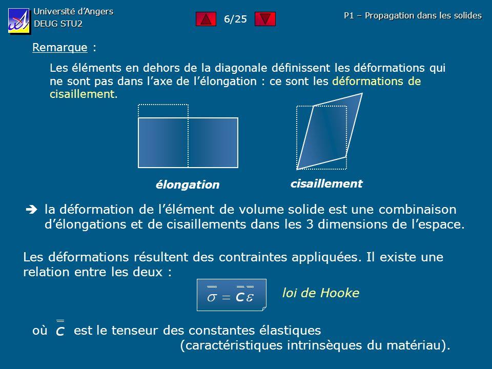 Université dAngers DEUG STU2 P1 – Propagation dans les solides Remarque : Les éléments en dehors de la diagonale définissent les déformations qui ne s