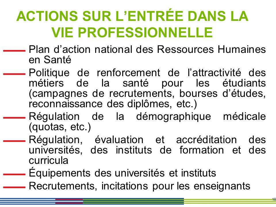 18 ACTIONS SUR LENTRÉE DANS LA VIE PROFESSIONNELLE Plan daction national des Ressources Humaines en Santé Politique de renforcement de lattractivité d
