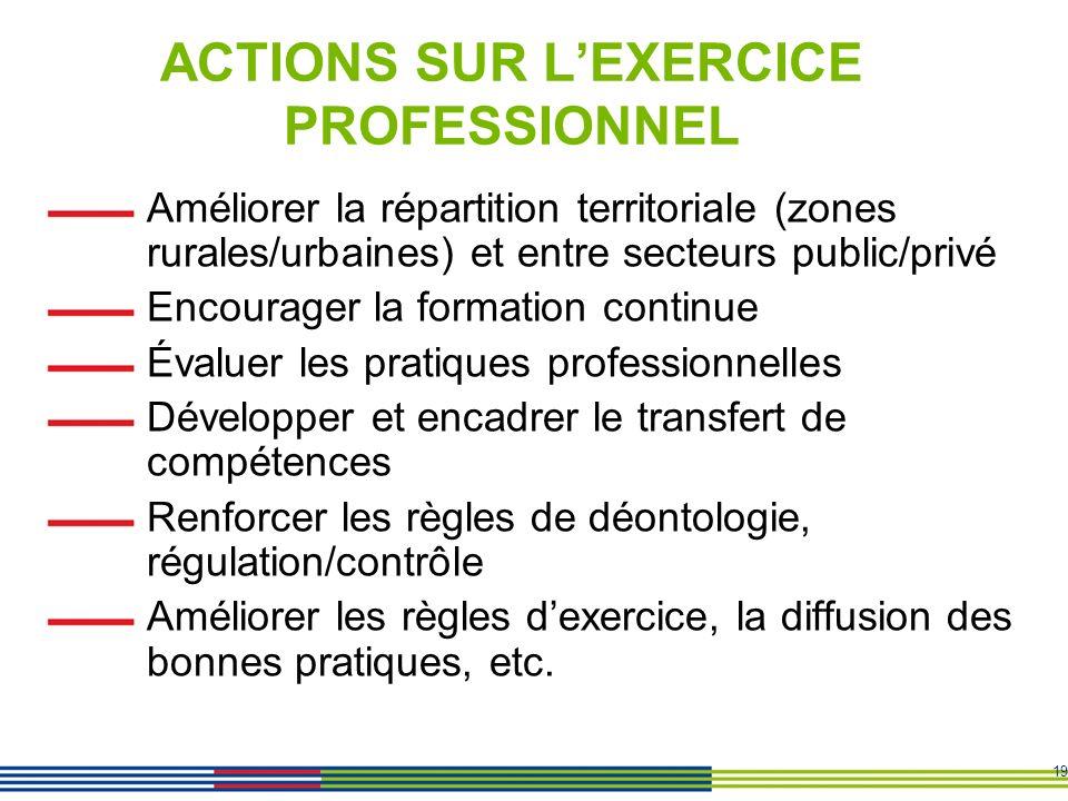 19 ACTIONS SUR LEXERCICE PROFESSIONNEL Améliorer la répartition territoriale (zones rurales/urbaines) et entre secteurs public/privé Encourager la for