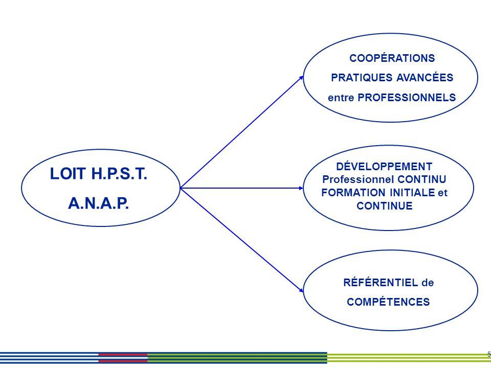 5 RÉFÉRENTIEL de COMPÉTENCES DÉVELOPPEMENT Professionnel CONTINU FORMATION INITIALE et CONTINUE LOIT H.P.S.T. A.N.A.P. COOPÉRATIONS PRATIQUES AVANCÉES