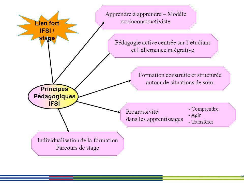 64 Principes Pédagogiques IFSI Lien fort IFSI / stage Formation construite et structurée autour de situations de soin. Individualisation de la formati