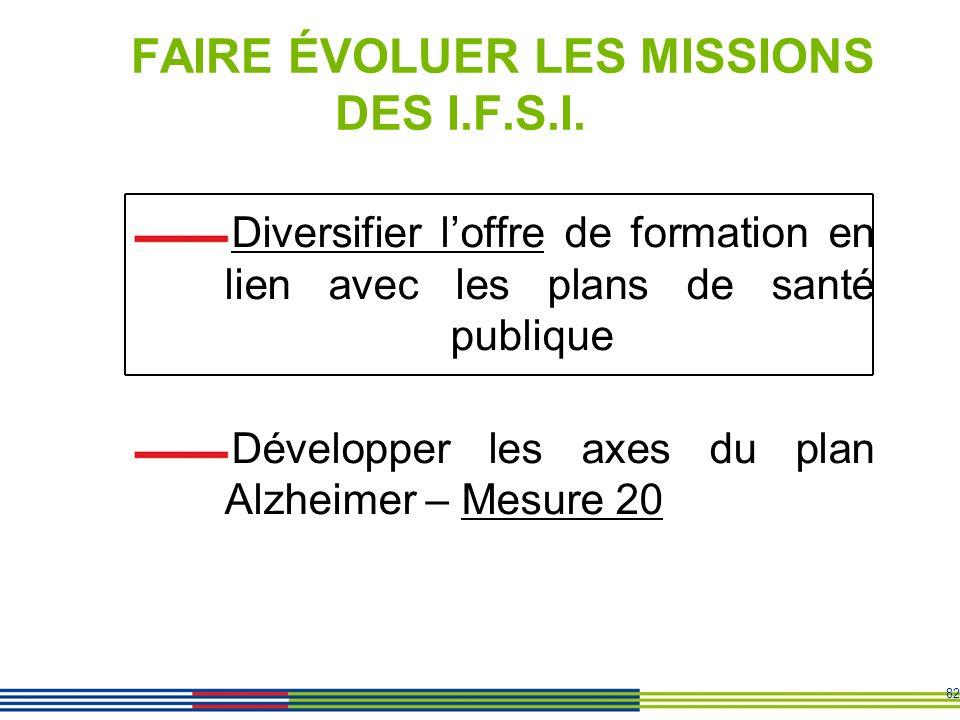 82 FAIRE ÉVOLUER LES MISSIONS DES I.F.S.I. Diversifier loffre de formation en lien avec les plans de santé publique Développer les axes du plan Alzhei