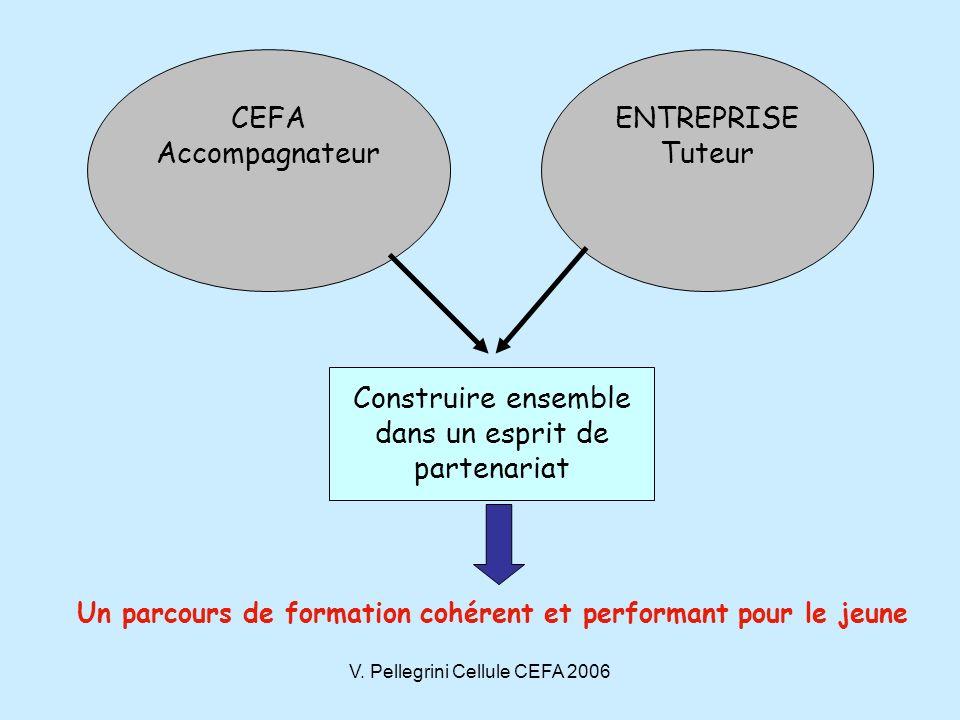 V. Pellegrini Cellule CEFA 2006 CEFA Accompagnateur ENTREPRISE Tuteur Construire ensemble dans un esprit de partenariat Un parcours de formation cohér