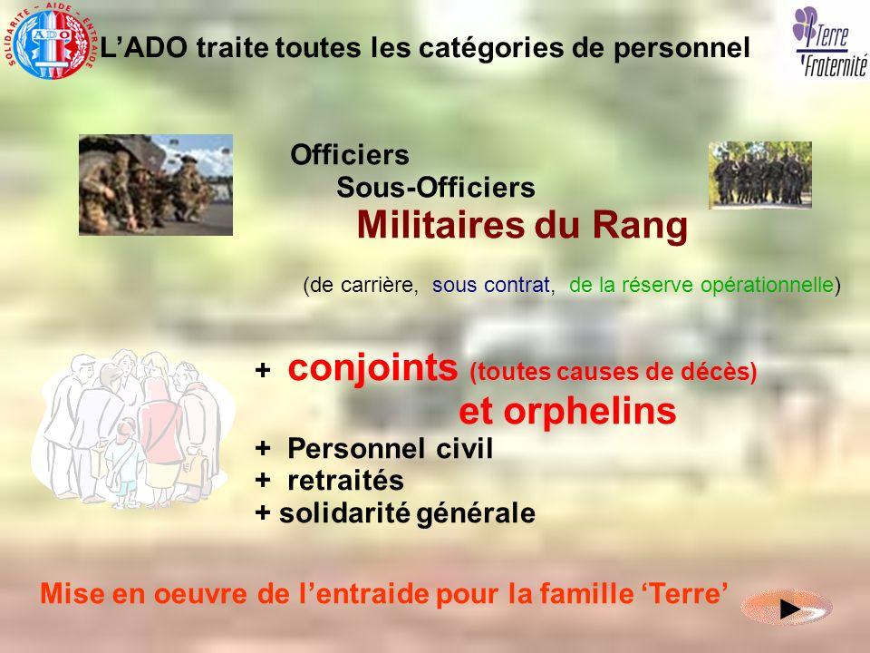Officiers Sous-Officiers Militaires du Rang (de carrière, sous contrat, de la réserve opérationnelle) + conjoints (toutes causes de décès) et orphelin