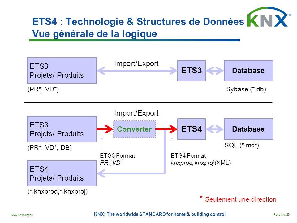 KNX Association Page No. 25 KNX: The worldwide STANDARD for home & building control ETS4 : Technologie & Structures de Données Vue générale de la logi
