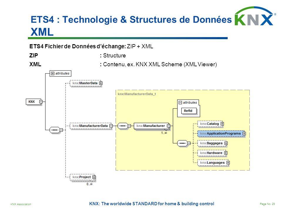KNX Association Page No. 29 KNX: The worldwide STANDARD for home & building control ETS4 Fichier de Données déchange: ZIP + XML ZIP : Structure XML :