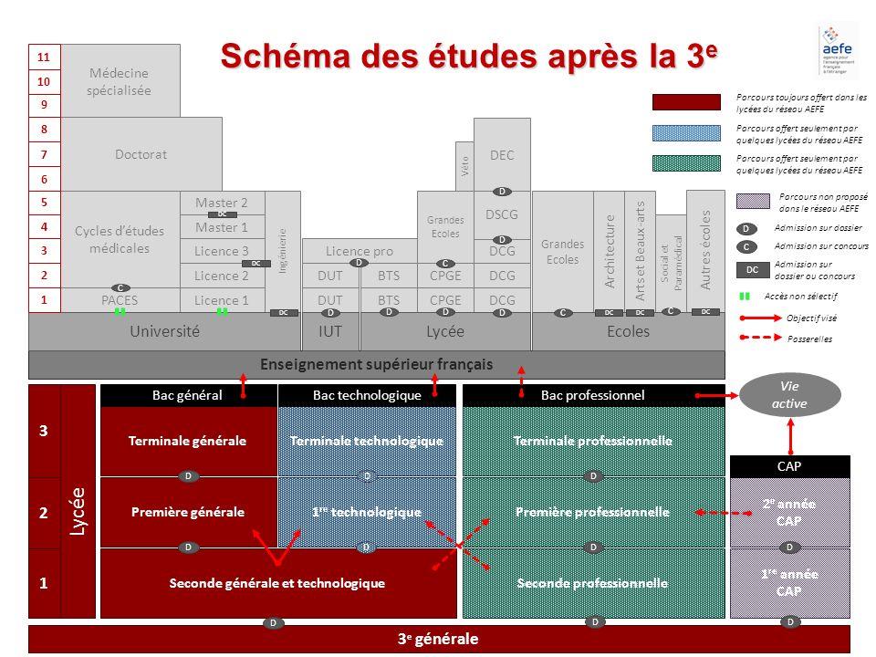 3 e générale Schéma des études après la 3 e 1 3 2 Lycée Enseignement supérieur français Ingénierie Architecture Arts et Beaux-arts Social et Paramédic
