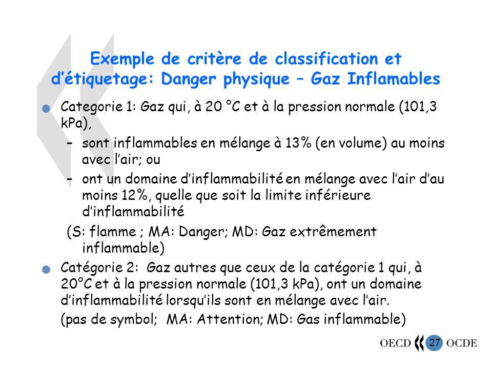 27 Exemple de critère de classification et détiquetage: Danger physique – Gaz Inflamables Categorie 1: Gaz qui, à 20 °C et à la pression normale (101,3 kPa), –sont inflammables en mélange à 13% (en volume) au moins avec lair; ou –ont un domaine dinflammabilité en mélange avec lair dau moins 12%, quelle que soit la limite inférieure dinflammabilité (S: flamme ; MA: Danger; MD: Gaz extrêmement inflammable) Catégorie 2: Gaz autres que ceux de la catégorie 1 qui, à 20°C et à la pression normale (101,3 kPa), ont un domaine dinflammabilité lorsquils sont en mélange avec lair.