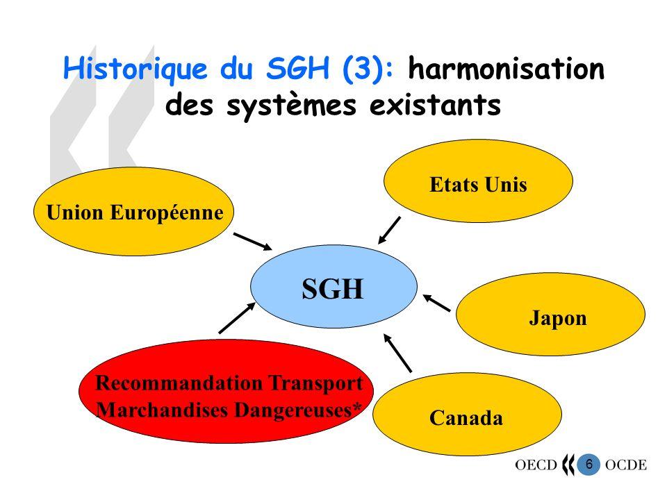 6 Historique du SGH (3): harmonisation des systèmes existants SGH Recommandation Transport Marchandises Dangereuses* Union EuropéenneEtats UnisJapon Canada