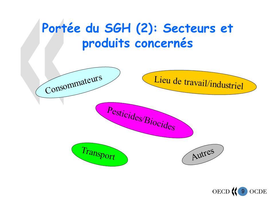 9 Portée du SGH (2): Secteurs et produits concernés Consommateurs Lieu de travail/industriel Pesticides/Biocides Transport Autres